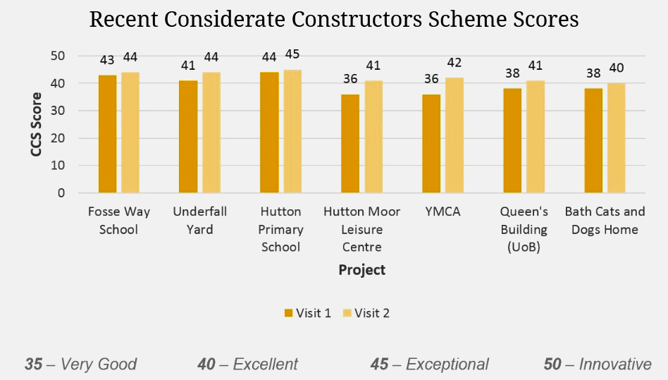 Recent Considerate Constructors Scheme Scores