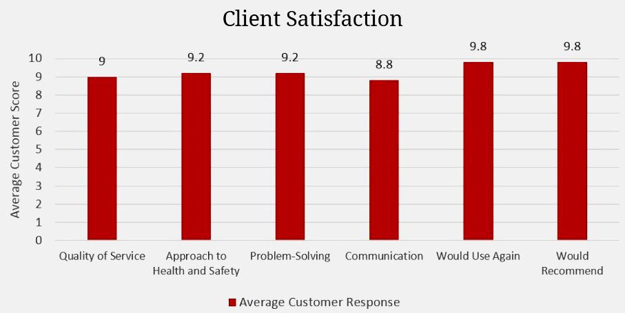 Client Satisfaction Rates
