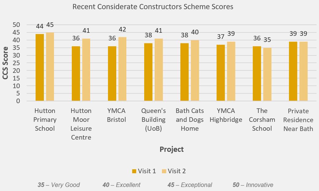 Considerate Constructors Scheme scores